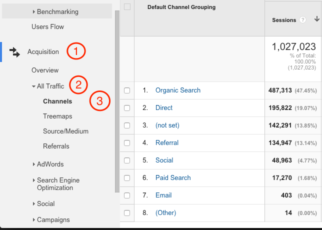 Invenit Micronology Information Technology Solutions | Google Analytics Channels