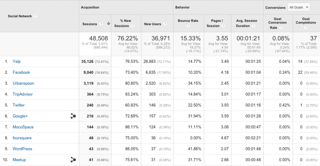Invenit Micronology Information Technology Solutions | Google Analytics Social Channel Report
