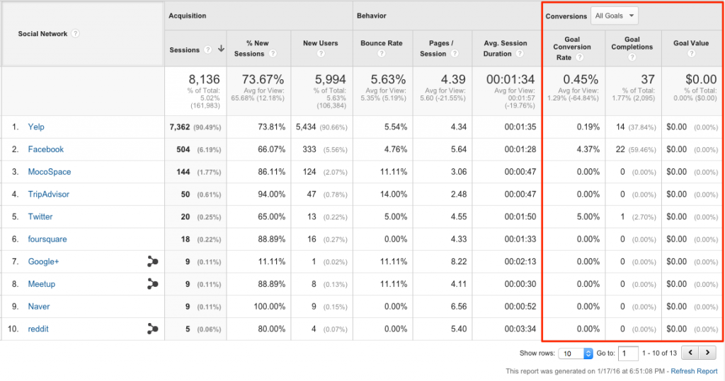 Invenit Micronology Information Technology Solutions | Google Analytics Conversion